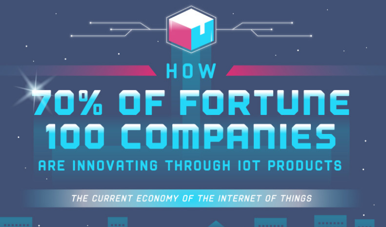 Fortune 100 Companies Are Innovating Through IoT [INFOGRAPHIC]